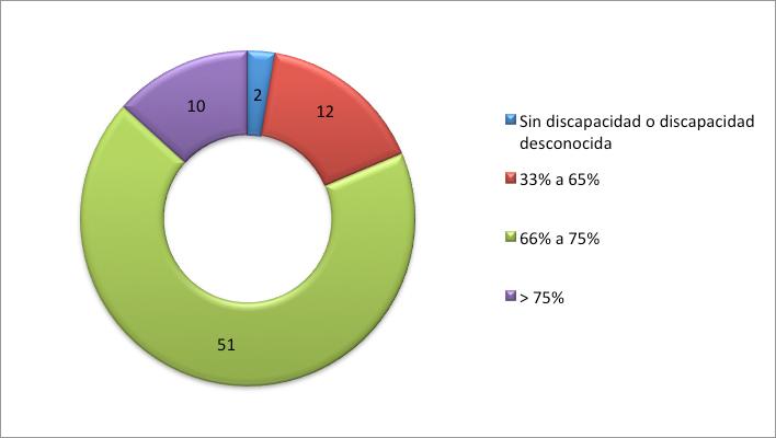 grado dependencia 2014