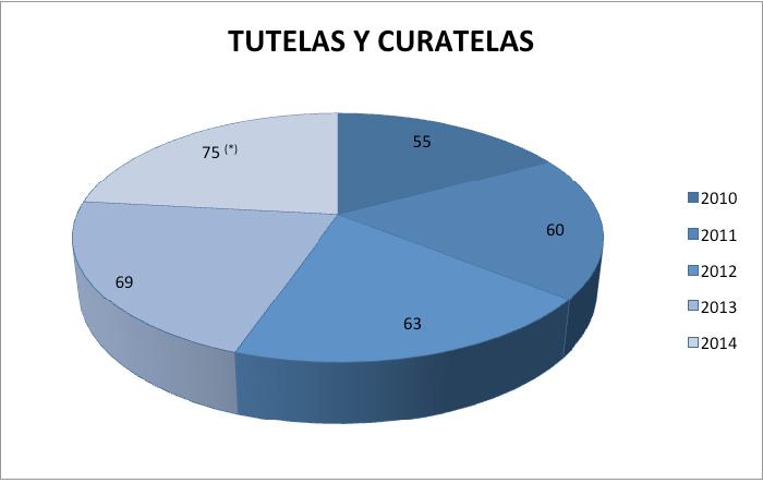 tutelas y curatelas 2014